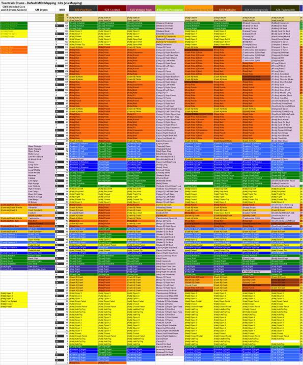 Topic: Toontrack MIDI defaults visual spreadsheet + REAPER